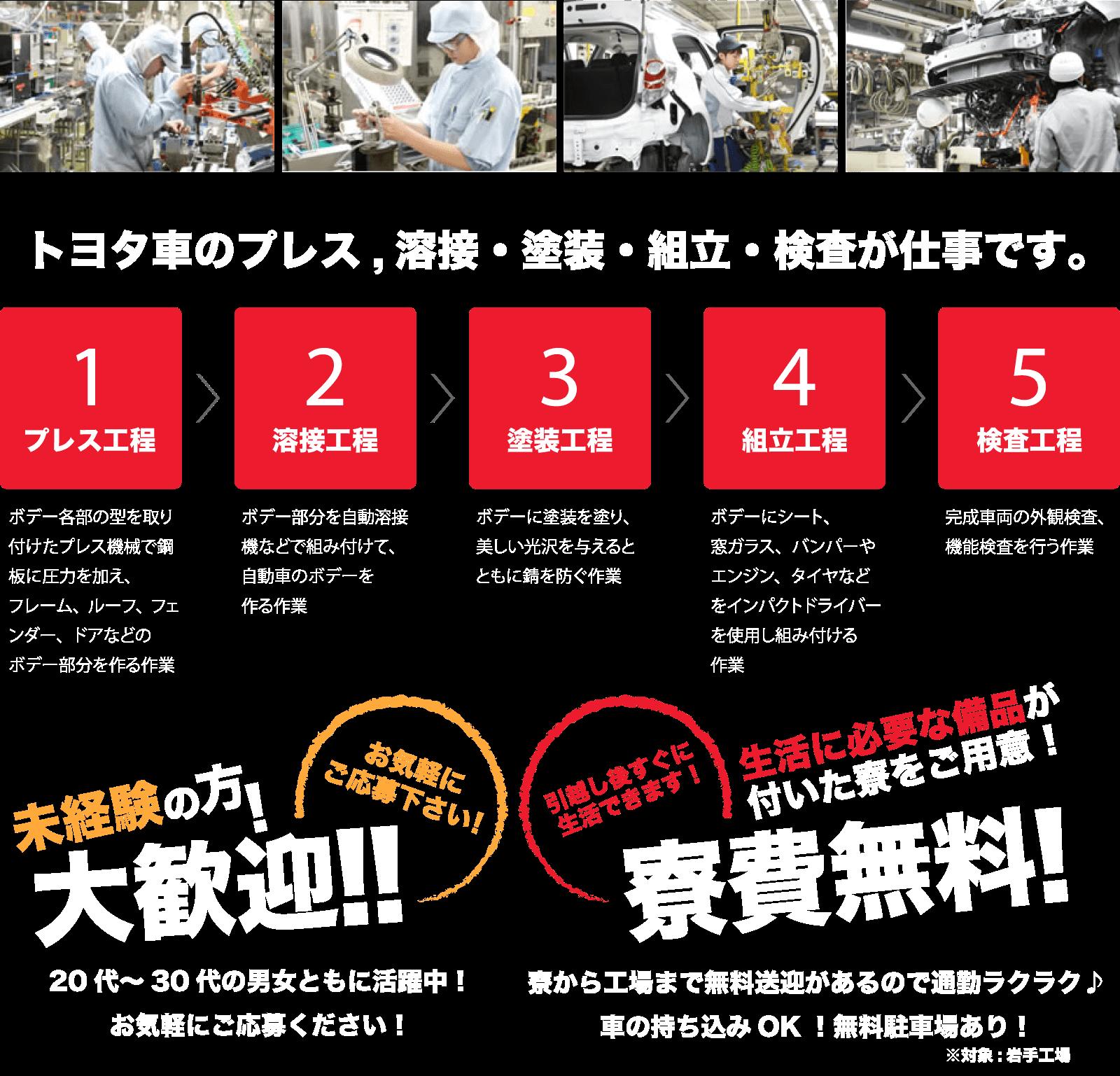 作業工程/未経験歓迎!寮費無料!pc